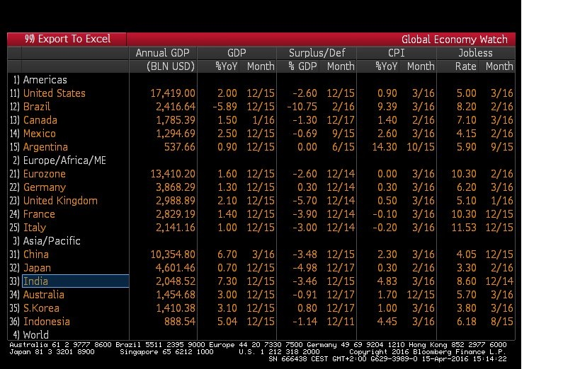 Global Economic Watch. Source: Bloomberg