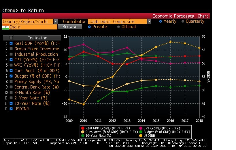 10-YR Historical and Forecasted Key Metrics about the Indian Economy. Source: Bloomberg
