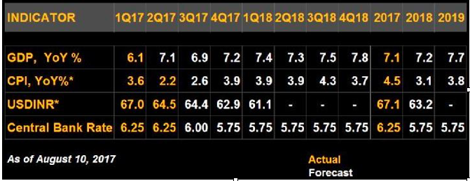 Indian-Economy-Forecast-2017